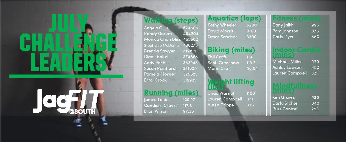 Leaders for each category listed with achievement scores -- walking steps, running miles, aquatics laps biking miles, weight lifting pounds, fitness minutes, indoor cardio minutes, and mindfullness minutes. This image is linked to page with full list of winners.