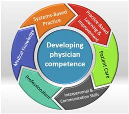 Infographic showing the development of physician competence