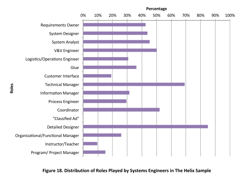 Graph displaying roles of systems engineers