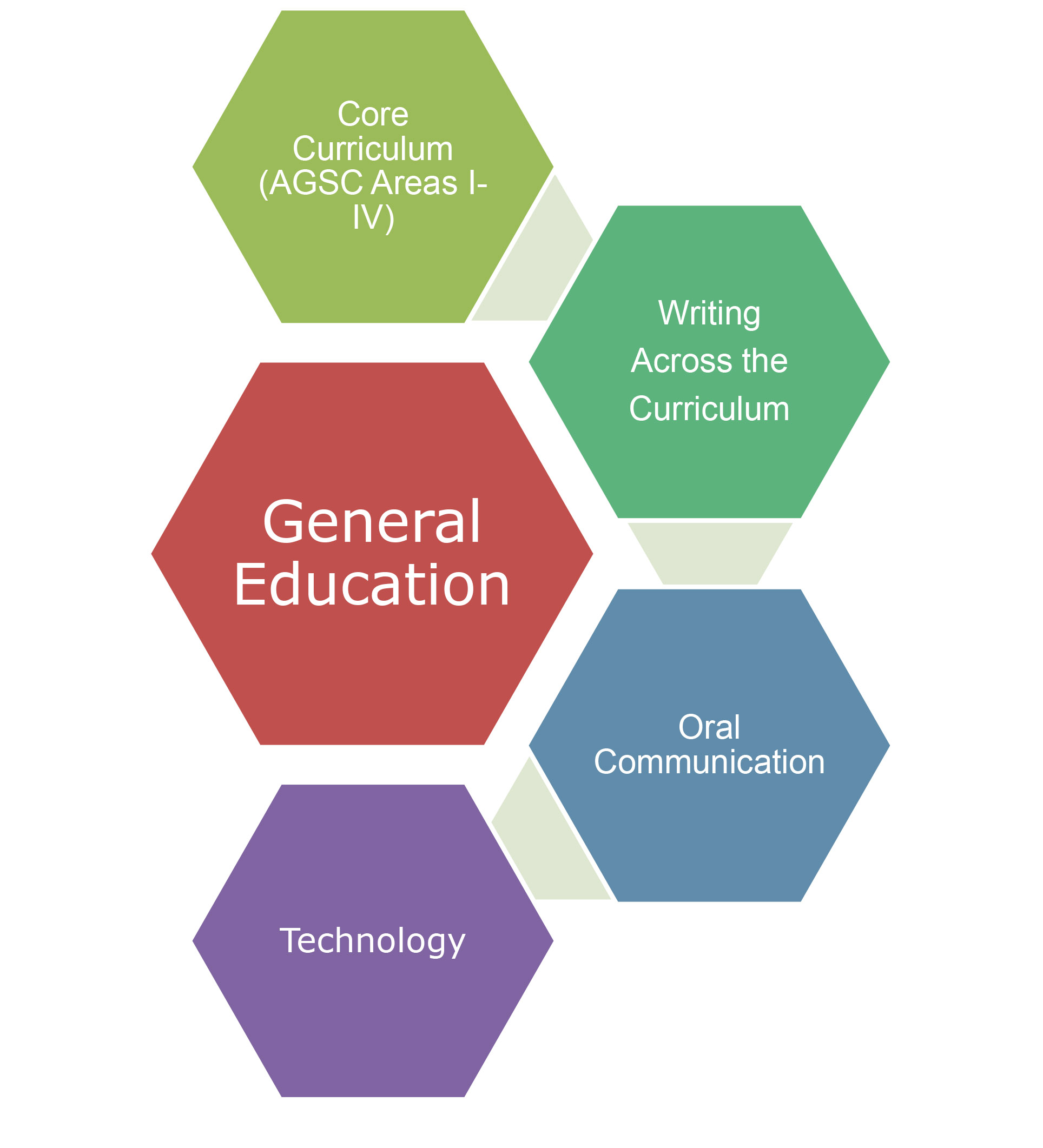 gen ed For students: the general education program and your academic plan -- what is general education program overview core: the previous gen ed elements/requirements contact us fall 2017 general education courses the i-series courses learn more.