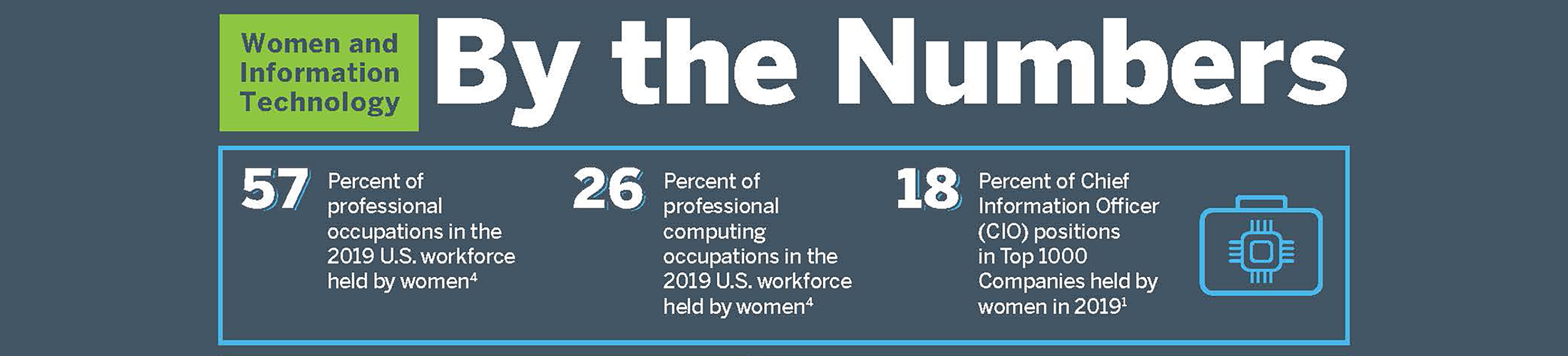 By the Numbers - Women in Technology - 57% of professional occupations in the 2019 U.S. workforce held by women. 26% of professional computing occupations held by women. 18% of CIO positions in top 1000 companies held by women.