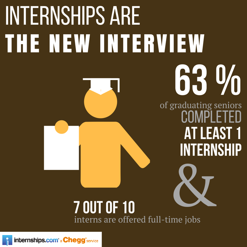 Internships are the new interview