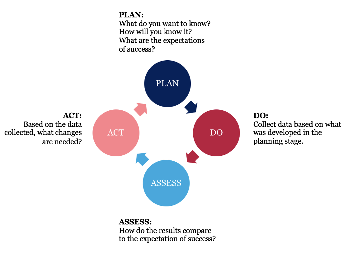 Plan, Do, Assess, Act