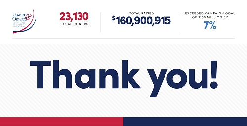 Upward and Onward campaign results: $160.9 million raised. Thank You.