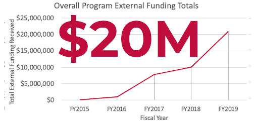 External funding received: $20M