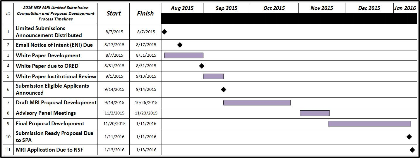2016 MRI Limited Submission Timeline