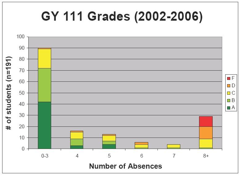 GY 111 grades