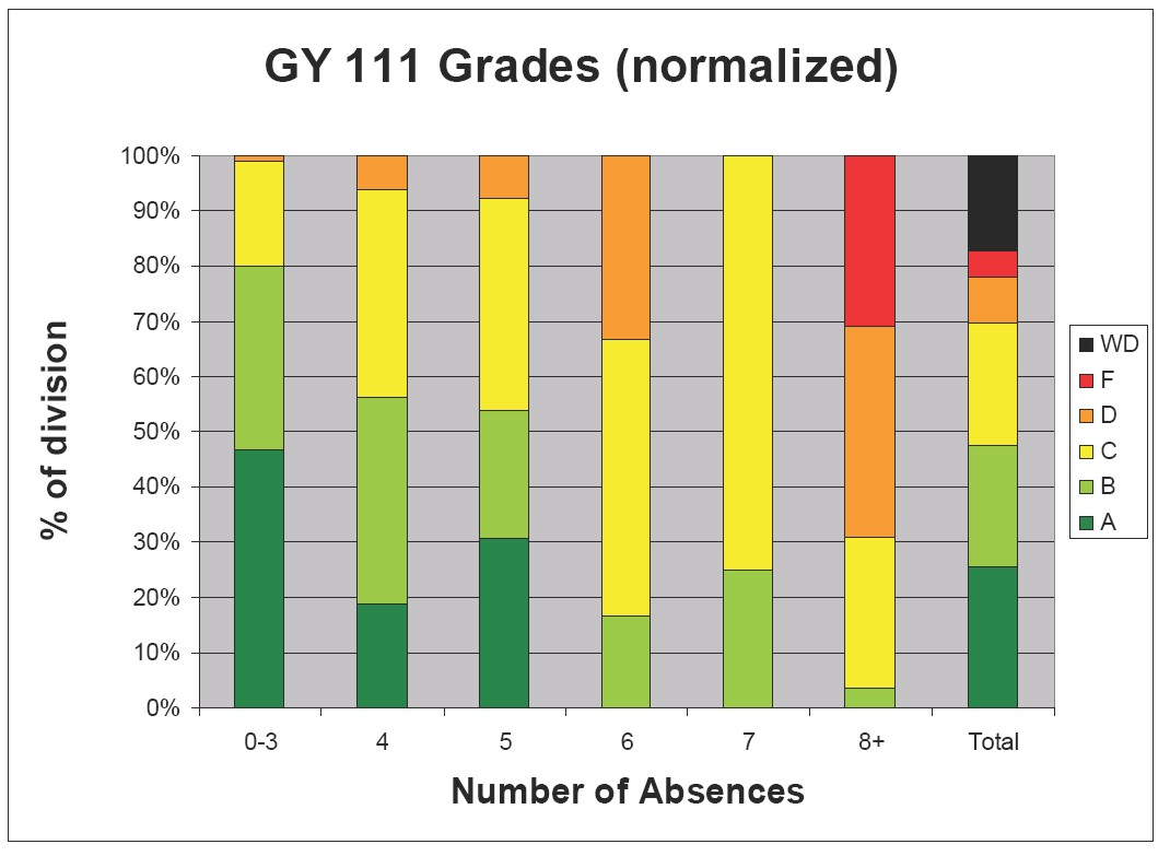 GY 111 grades (Click for larger image)