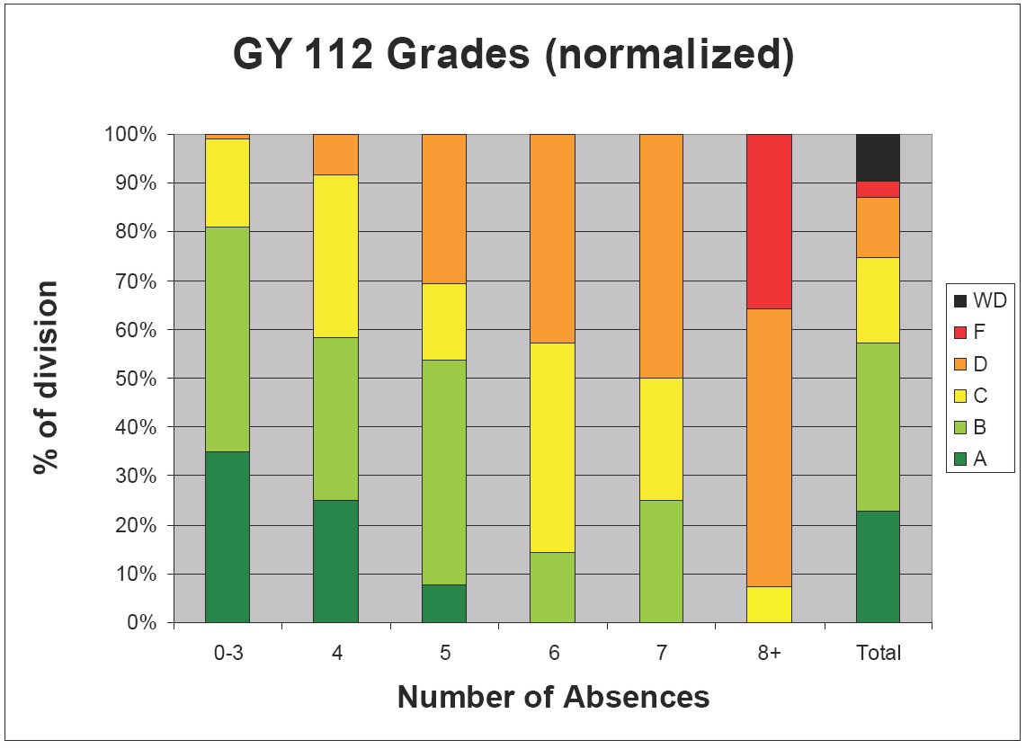 GY 112 grades (Click for larger image)