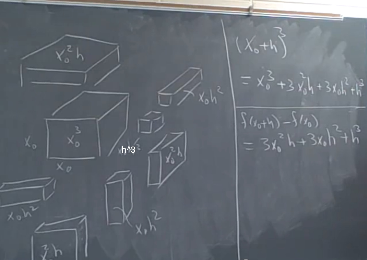 The derivative of x-cubed