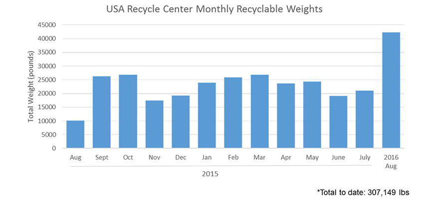 USA Recycle Center Monthly Recyclable Weights